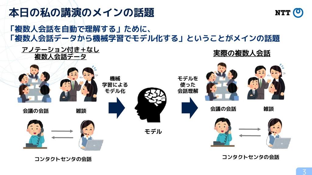 3 本日の私の講演のメインの話題 「複数人会話を自動で理解する」ために、 「複数人会話データか...