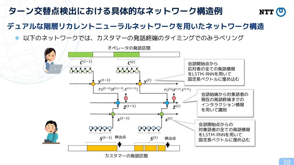 ターン交替点検出における具体的なネットワーク構造例 38 デュアルな階層リカレントニューラルネ...