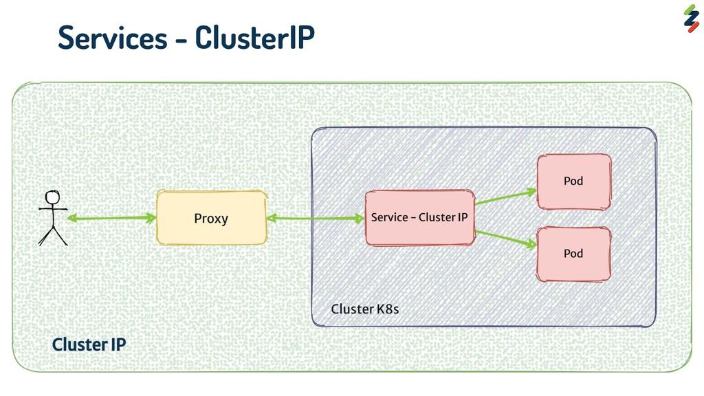 Services - ClusterIP