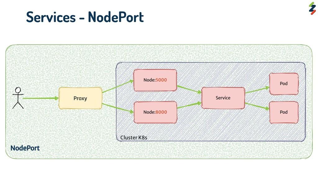 Services - NodePort