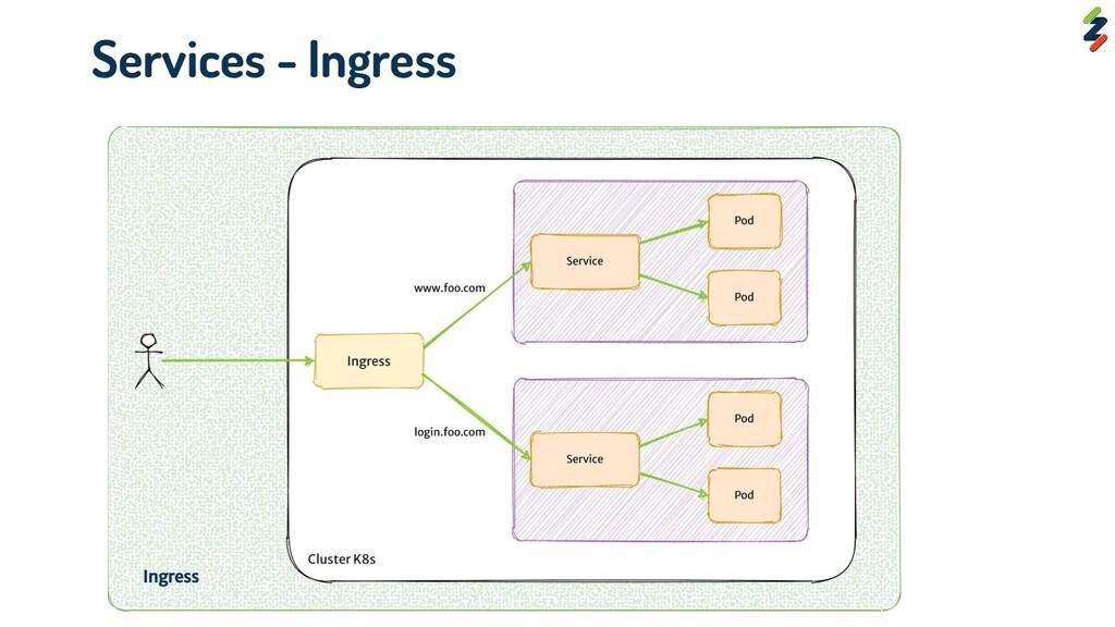 Services - Ingress