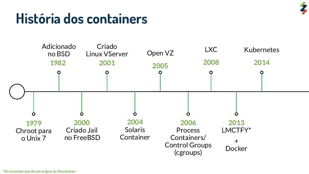 1979 Chroot para o Unix 7 História dos containe...
