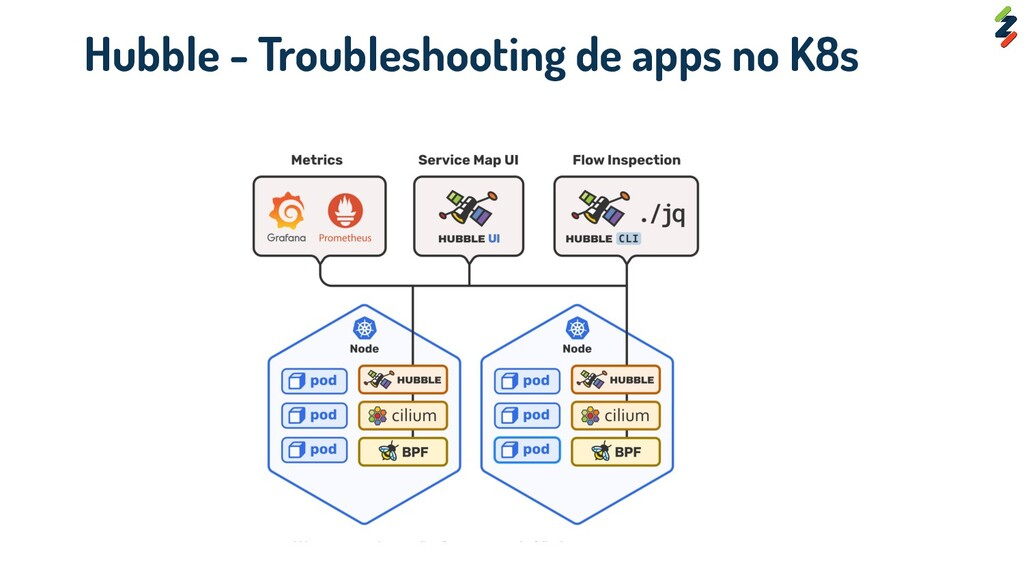 Hubble - Troubleshooting de apps no K8s
