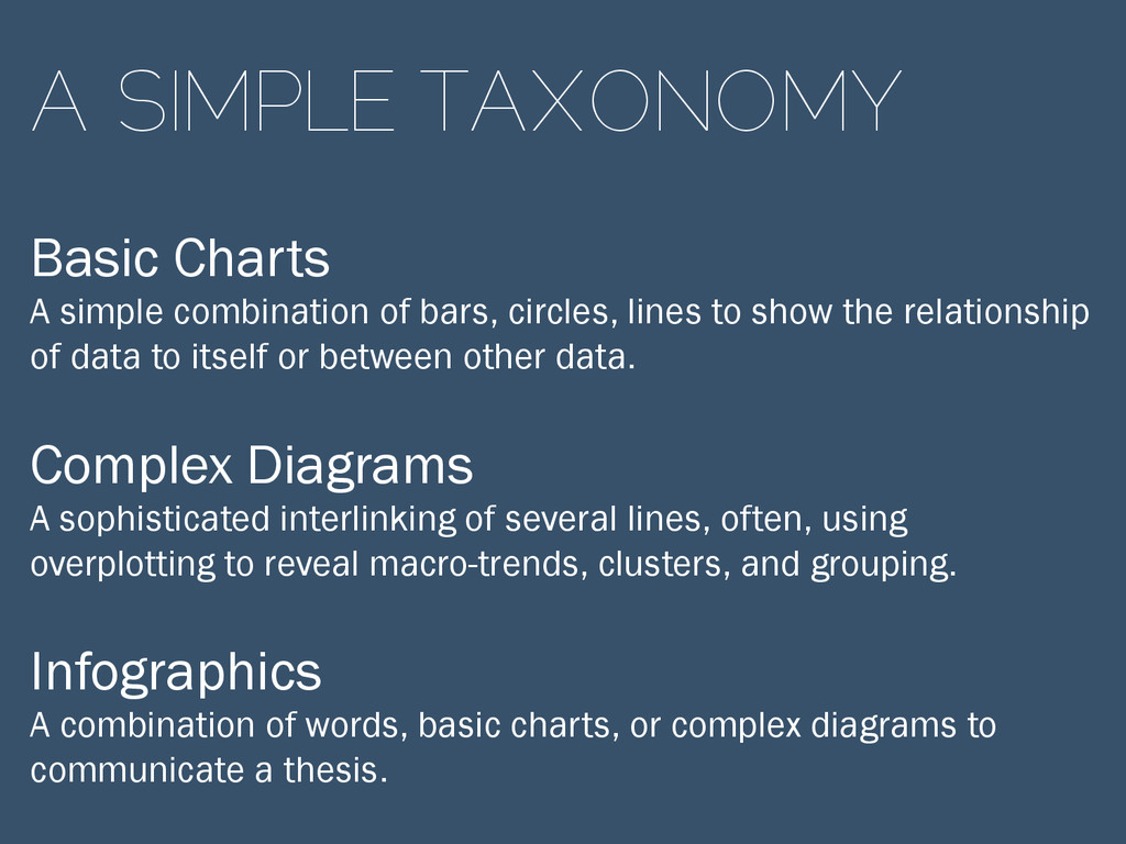 A SIMPLE TAXONOMY Basic Charts A simple combina...