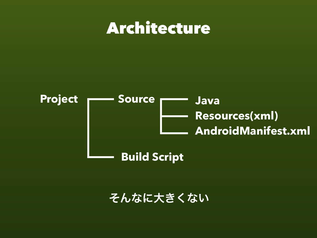 Architecture Java Resources(xml) AndroidManifes...