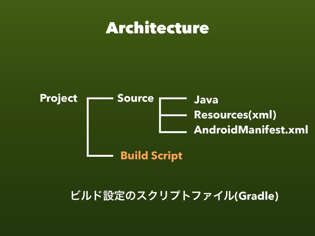 Java Resources(xml) AndroidManifest.xml Build S...