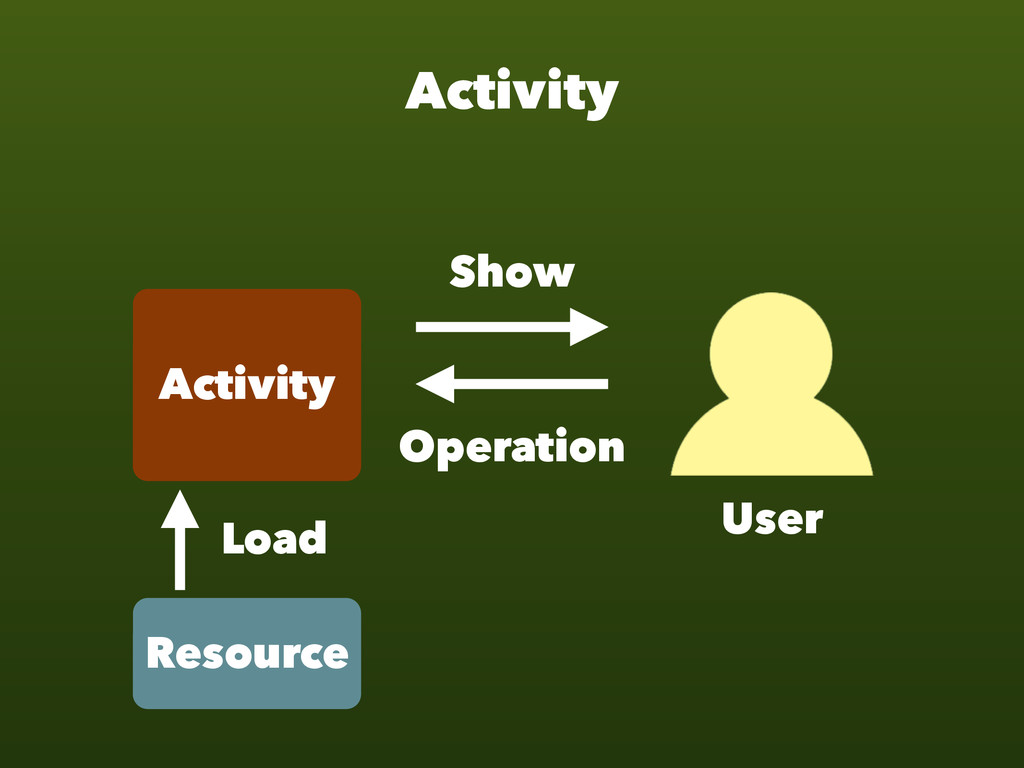 Activity Activity Resource Load Show Operation ...