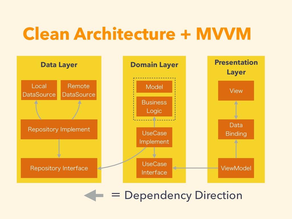 Clean Architecture + MVVM .PEFM #VTJOFTT -PHJD...