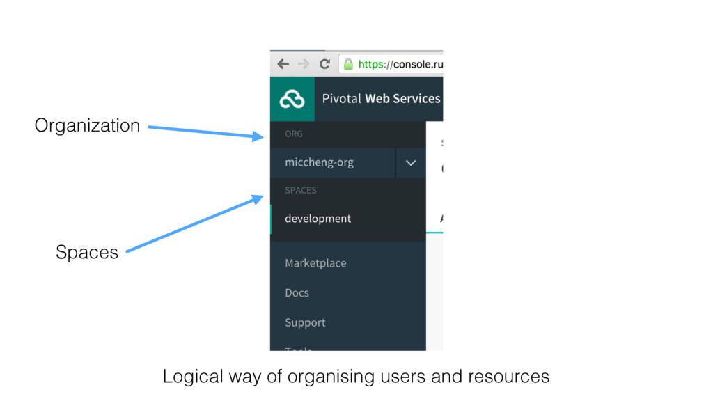 Organization Spaces Logical way of organising u...