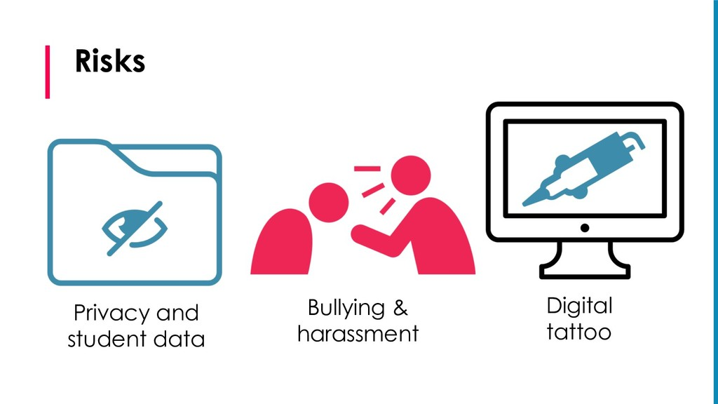 Risks Privacy and student data Bullying & haras...