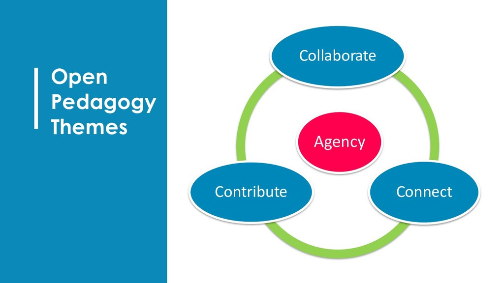 Open Pedagogy Themes Agency Collaborate Connect...