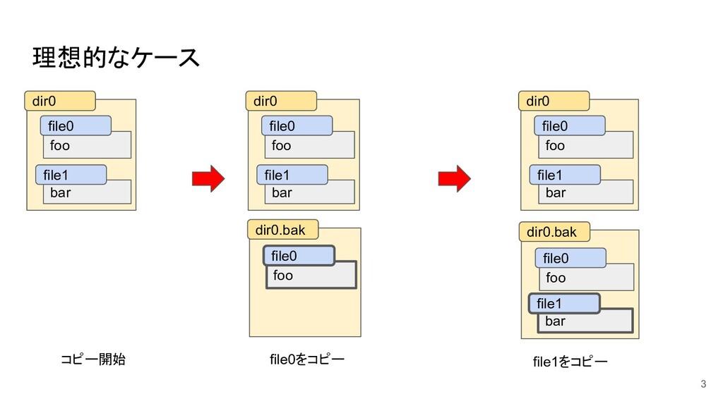 理想的なケース 3 foo bar dir0 file0 file1 foo bar dir0...