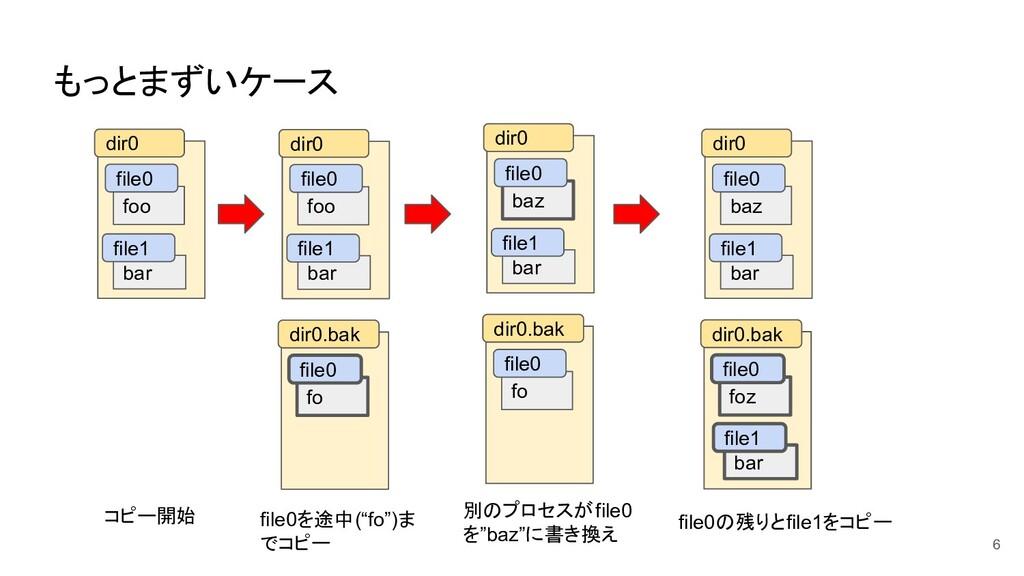 もっとまずいケース 6 foo bar dir0 file0 file1 コピー開始 file...