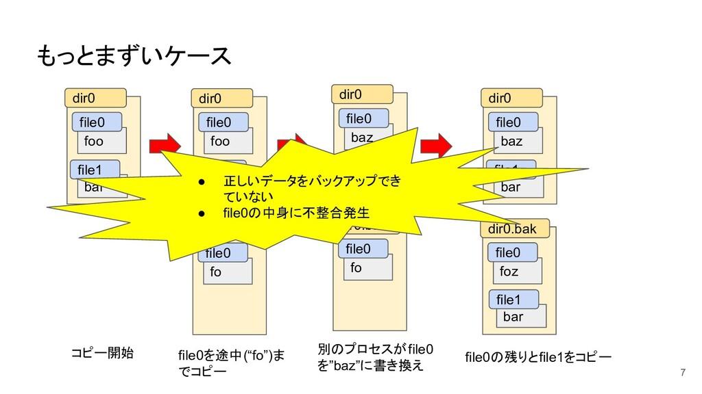 もっとまずいケース 7 foo bar dir0 file0 file1 コピー開始 file...
