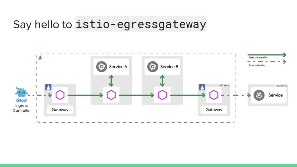 Say hello to istio-egressgateway Ingress Contro...