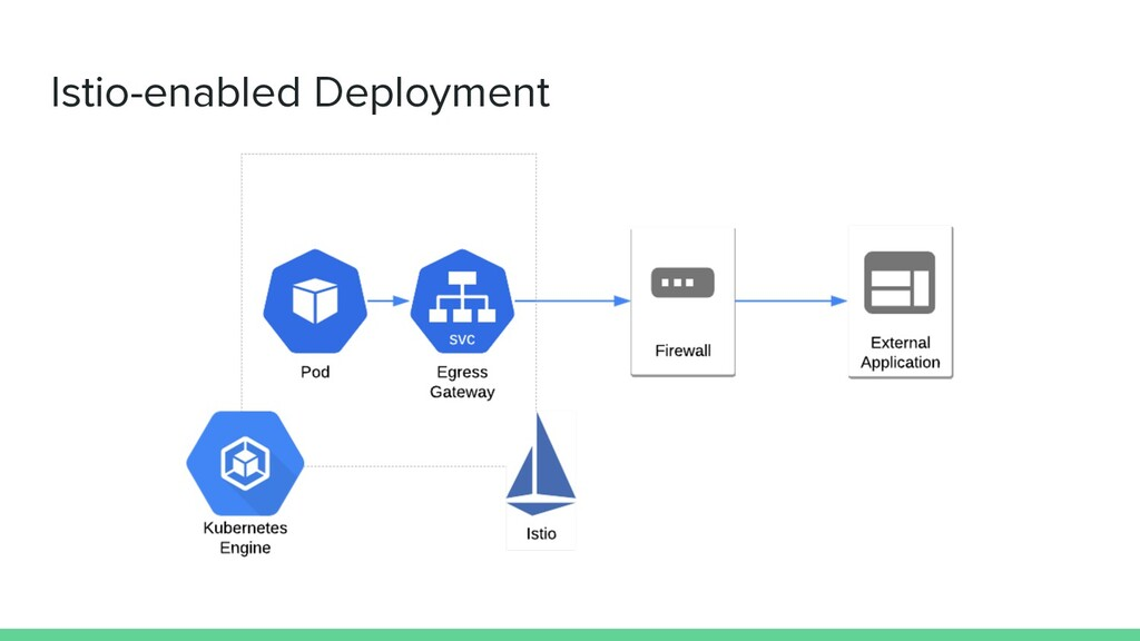 Istio-enabled Deployment