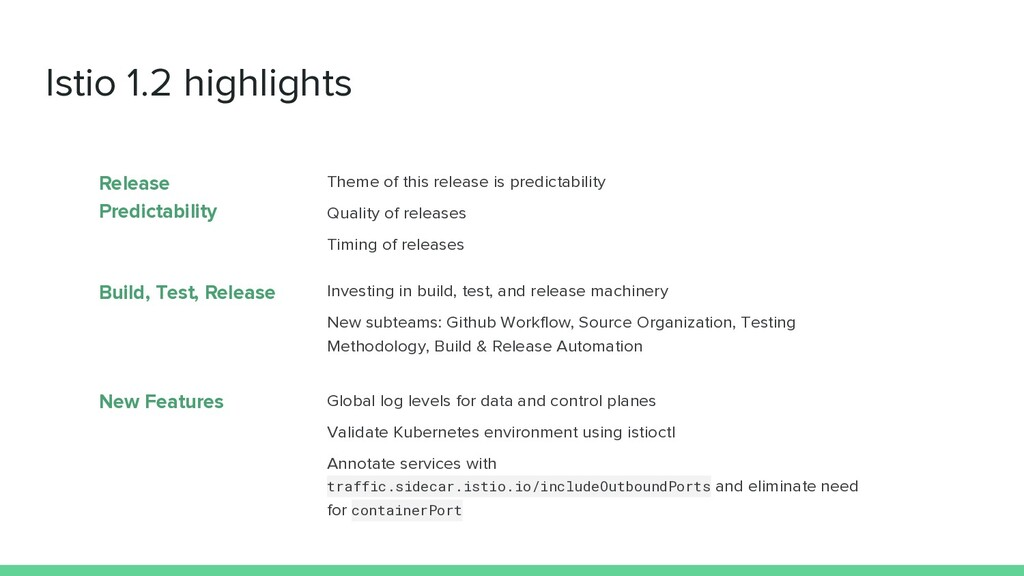 Istio 1.2 highlights Investing in build, test, ...