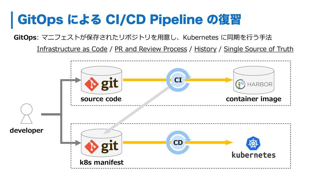 GitOps: マニフェストが保存されたリポジトリを⽤意し、Kubernetes に同期を⾏う...