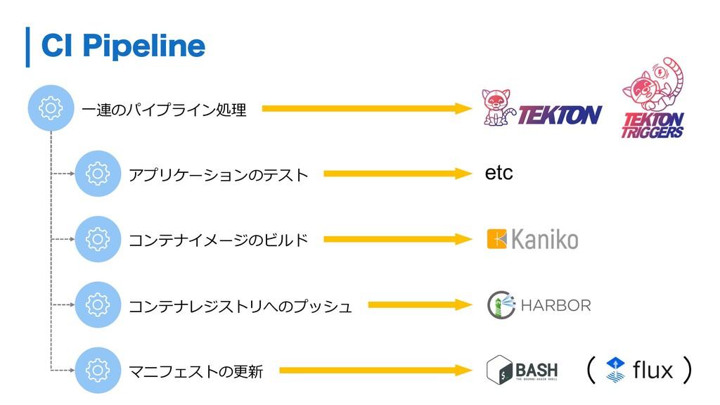 アプリケーションのテスト コンテナイメージのビルド コンテナレジストリへのプッシュ ( ) マ...
