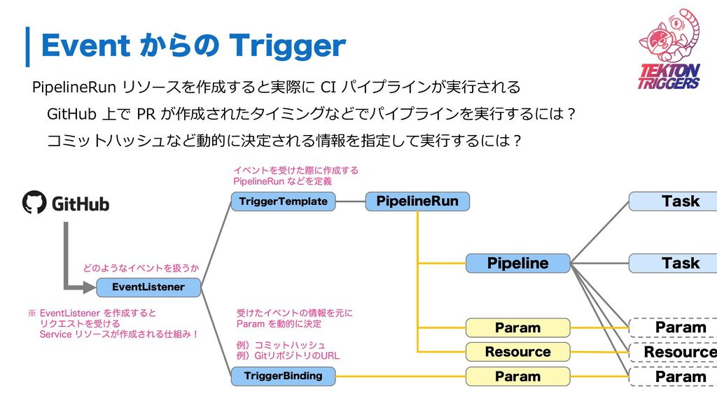 &WFOU͔Βͷ 5SJHHFS PipelineRun リソースを作成すると実際に CI ...