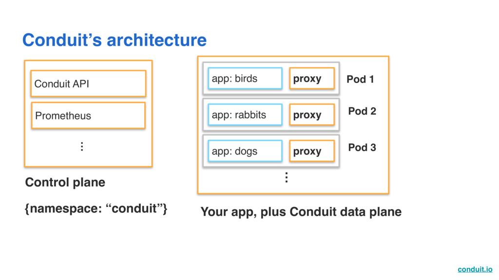 conduit.io Conduit's architecture Conduit API P...