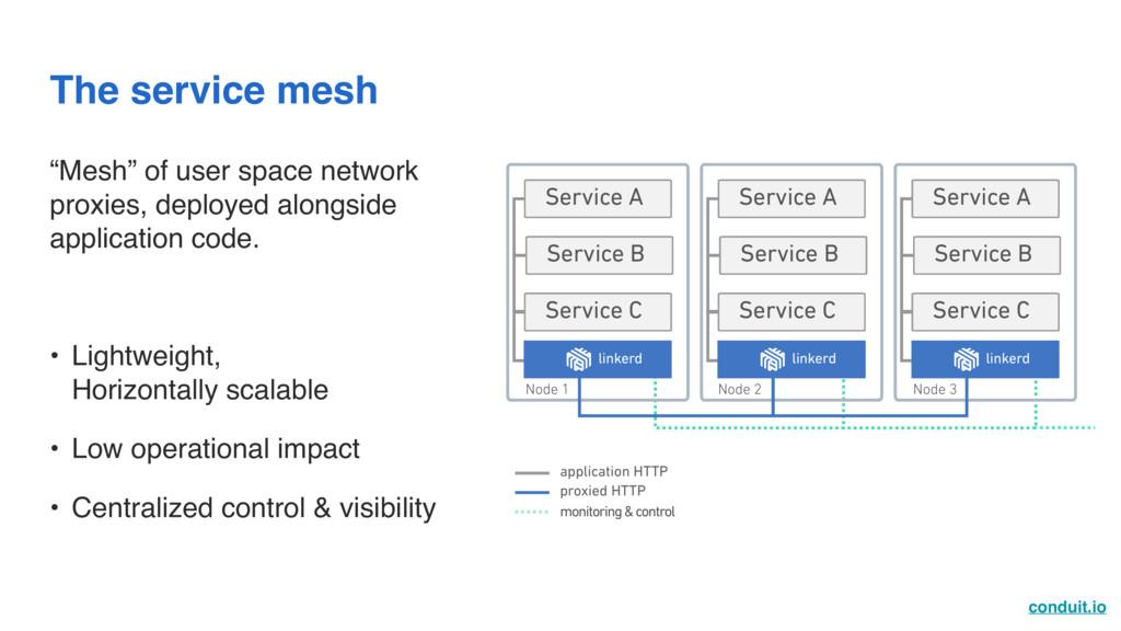 conduit.io The service mesh Service C Service B...