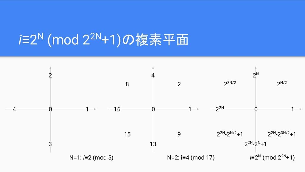 i≡2N (mod 22N+1)の複素平面 0 1 4 3 2 N=1: i≡2 (mod 5...