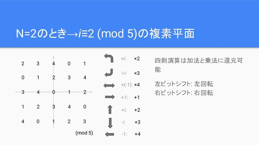 N=2のとき→i≡2 (mod 5)の複素平面 四則演算は加法と乗法に還元可 能 左ビットシフ...
