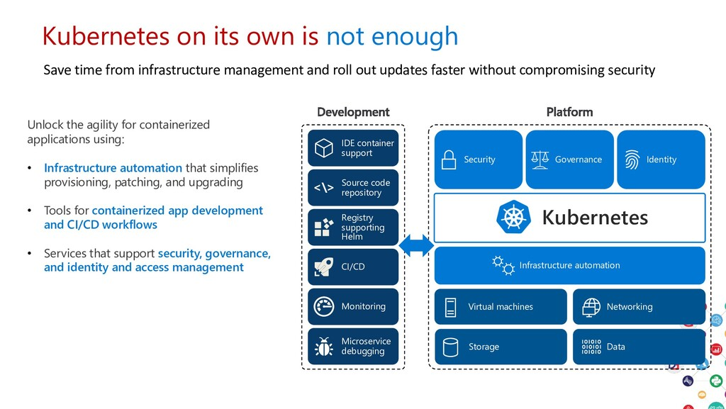 Kubernetes on its own is not enough Save time f...