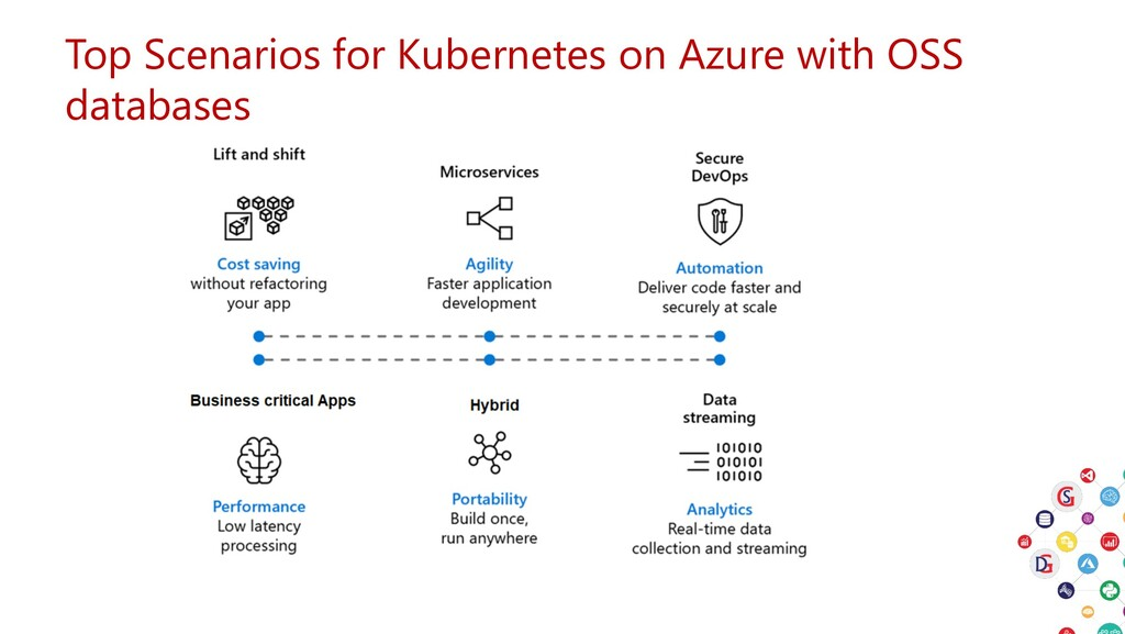 Top Scenarios for Kubernetes on Azure with OSS ...