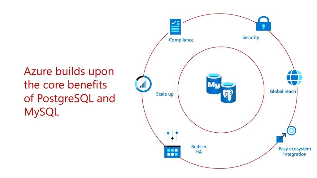 Azure builds upon the core benefits of PostgreS...