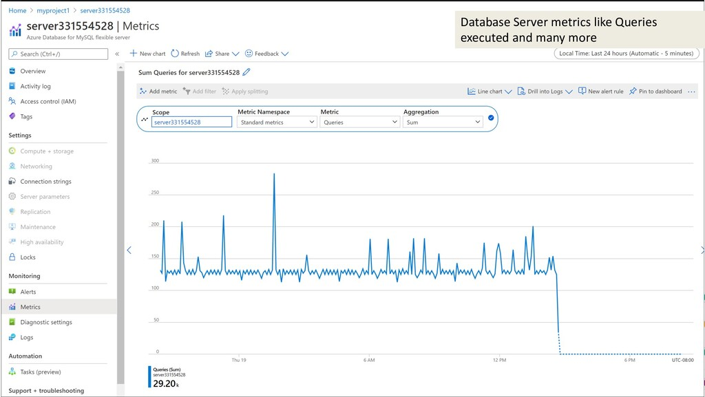 Database Server metrics like Queries executed a...