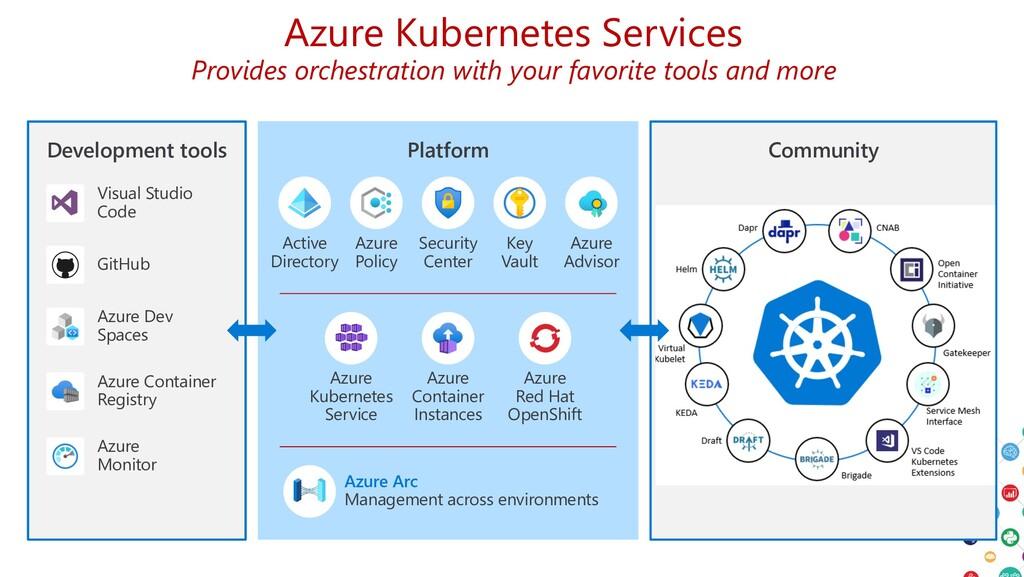 Azure Kubernetes Services Provides orchestratio...