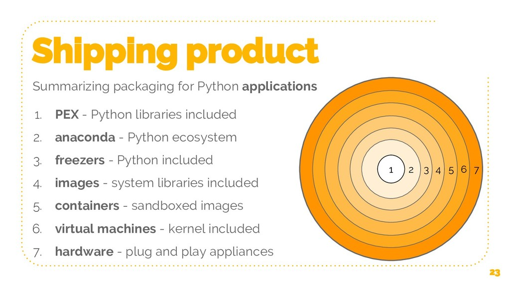 Shipping product 23 1. PEX - Python libraries i...