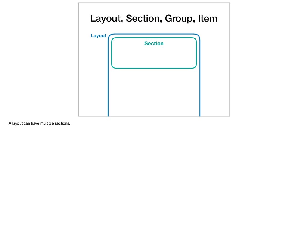 Layout, Section, Group, Item Layout Section A l...