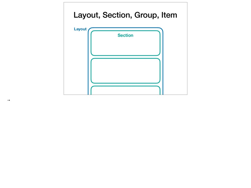 Layout, Section, Group, Item Section Layout →