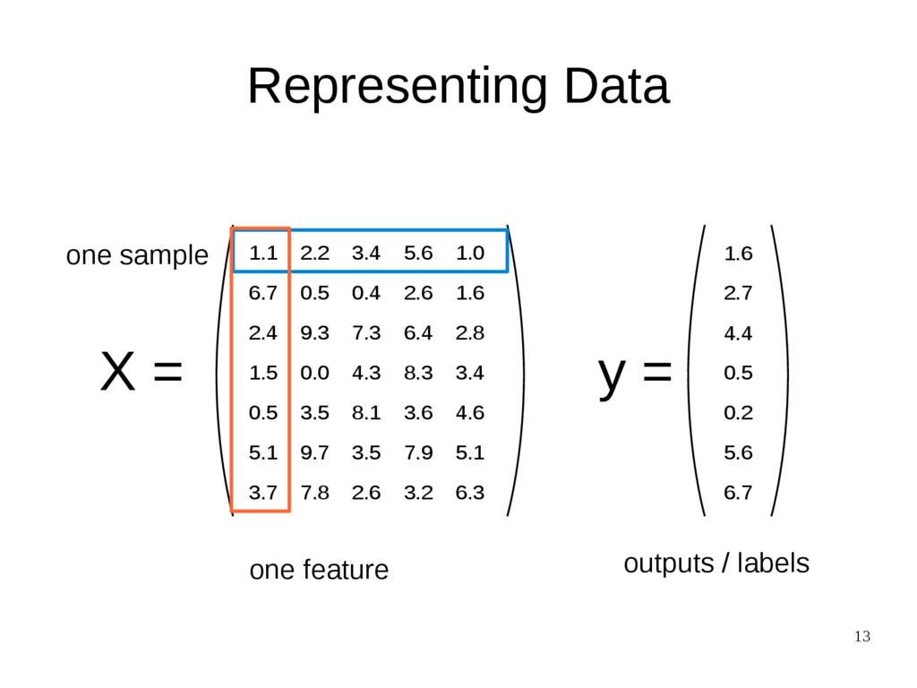 13 Representing Data X = y = 1.1 2.2 3.4 5.6 1....