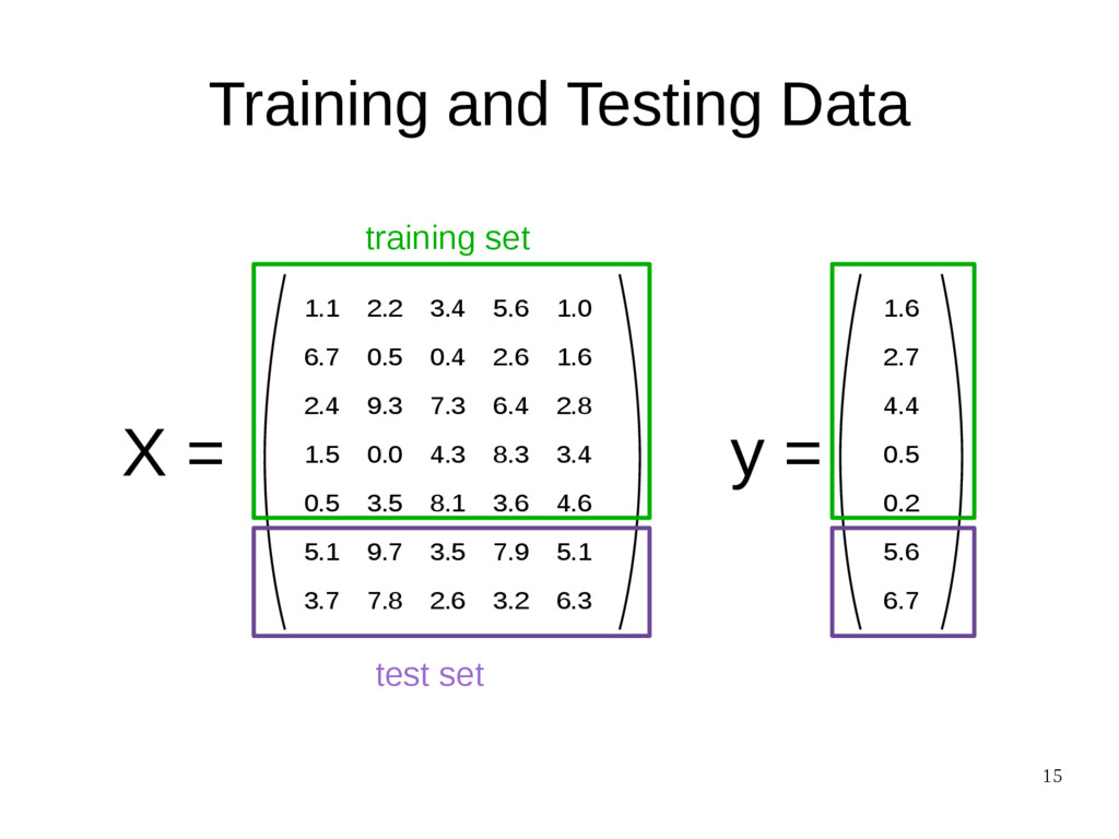 15 Training and Testing Data X = 1.1 2.2 3.4 5....