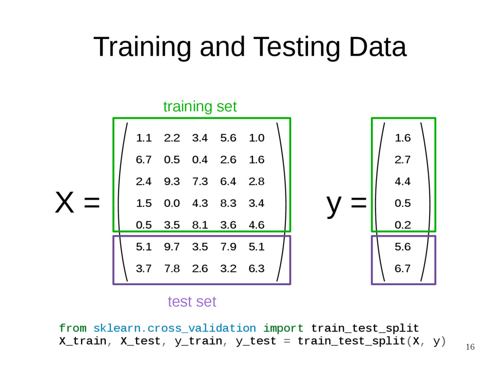 16 Training and Testing Data X = 1.1 2.2 3.4 5....