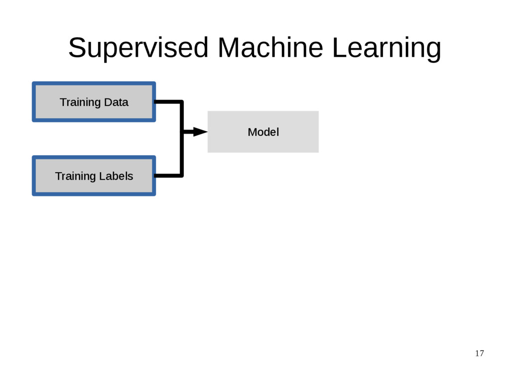 17 Supervised Machine Learning Training Data Tr...
