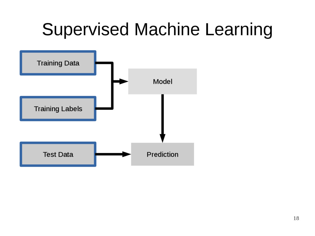 18 Supervised Machine Learning Training Data Te...