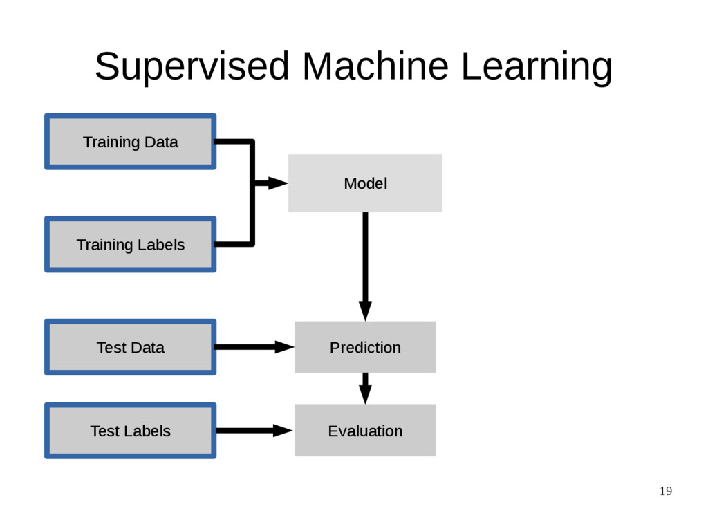 19 Supervised Machine Learning Training Data Te...