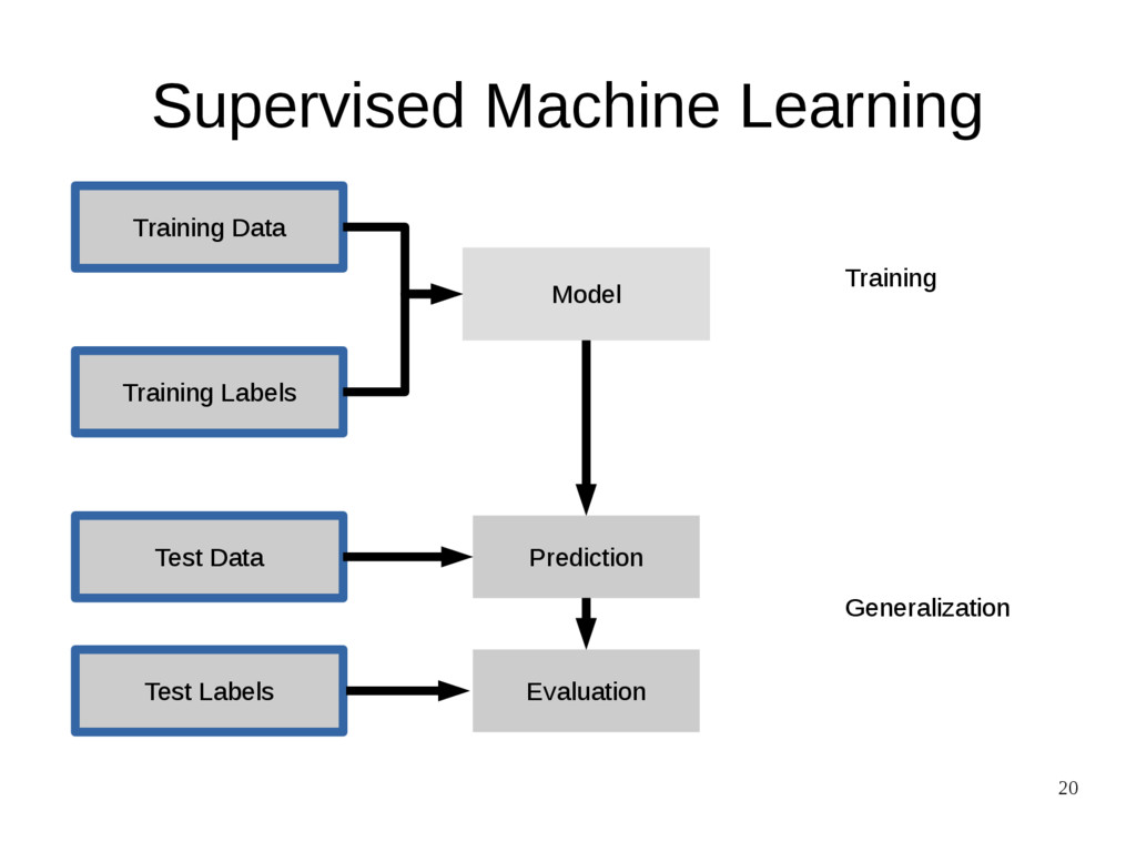 20 Supervised Machine Learning Training Data Te...