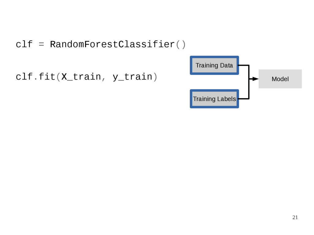 21 clf = RandomForestClassifier() clf.fit(X_tra...