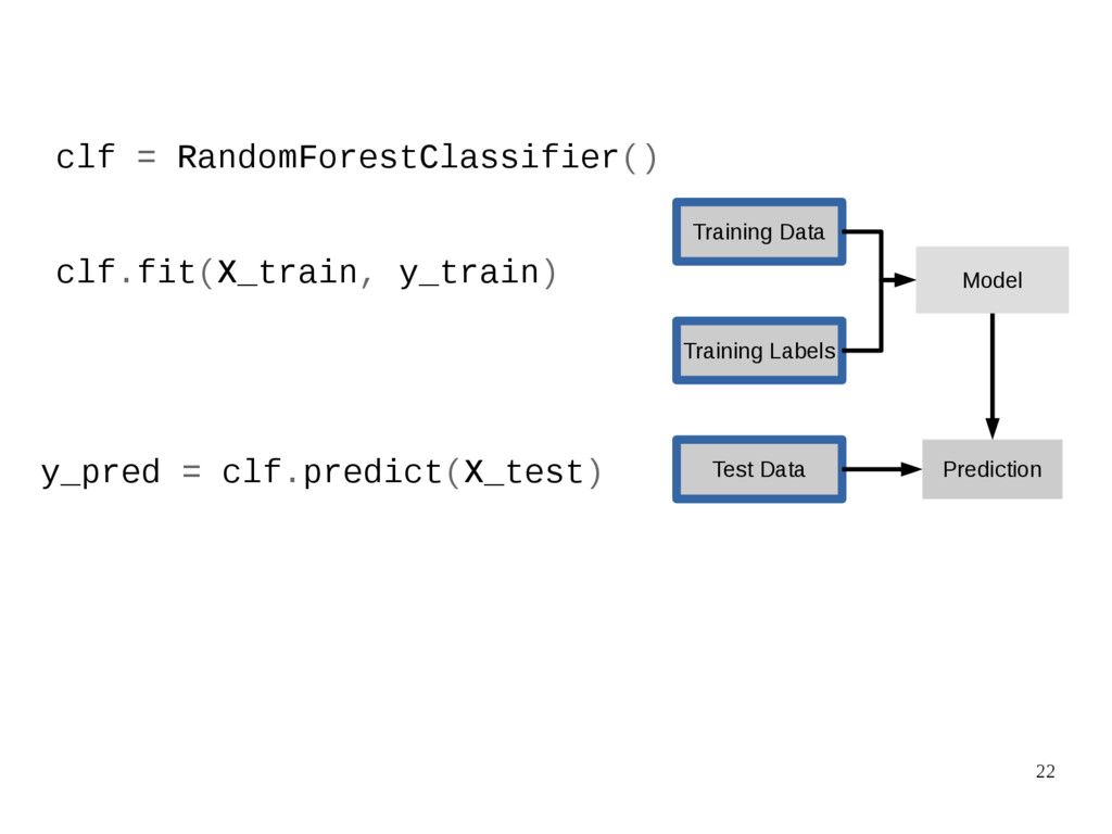 22 clf = RandomForestClassifier() clf.fit(X_tra...