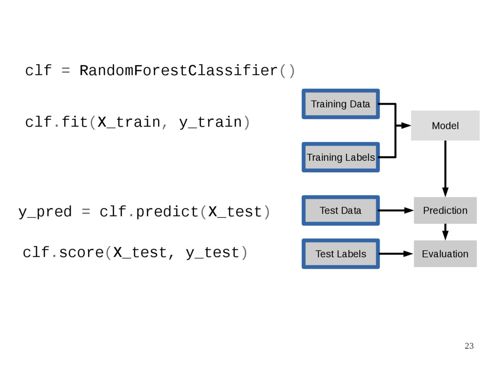 23 clf = RandomForestClassifier() clf.fit(X_tra...