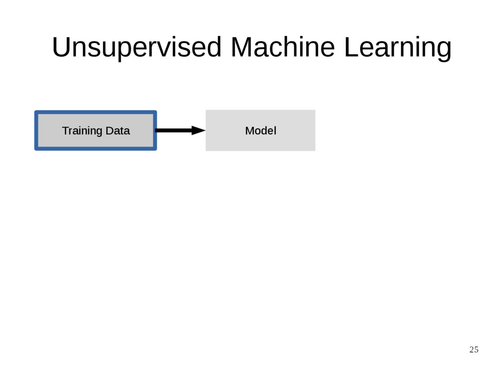 25 Unsupervised Machine Learning Training Data ...