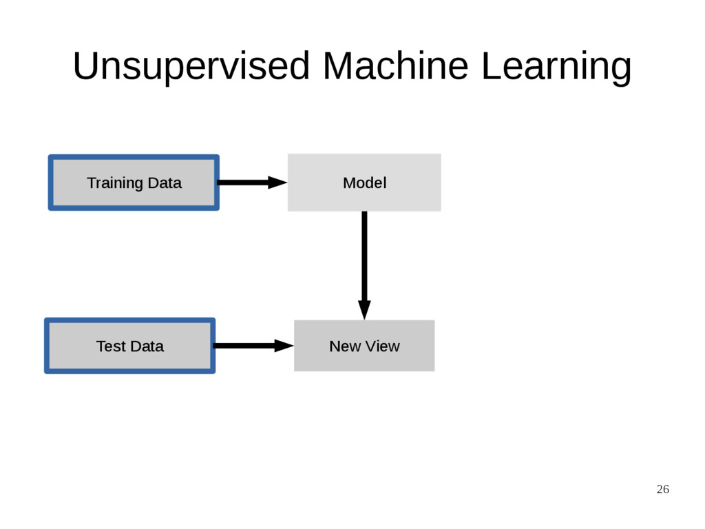 26 Unsupervised Machine Learning Training Data ...
