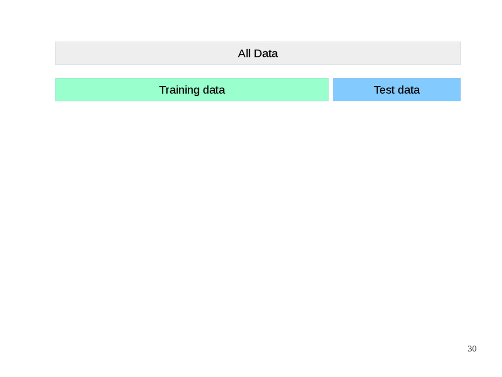 30 All Data Training data Test data