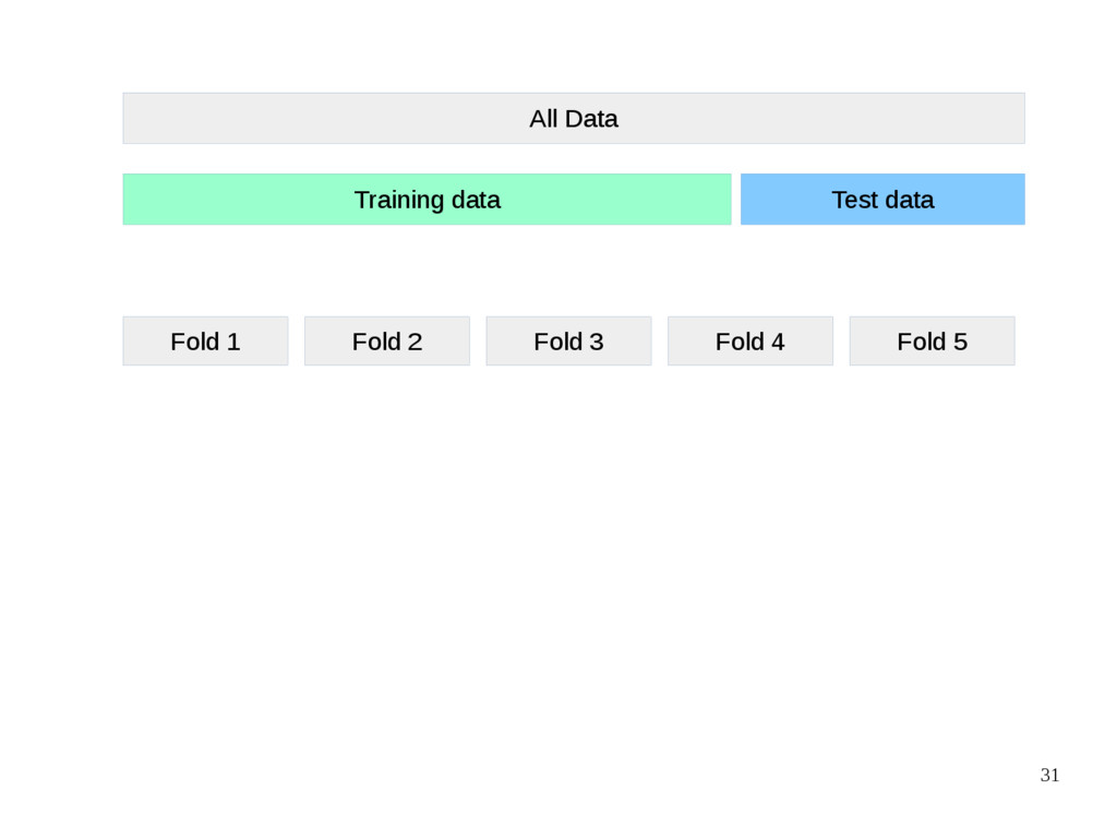 31 All Data Training data Test data Fold 1 Fold...